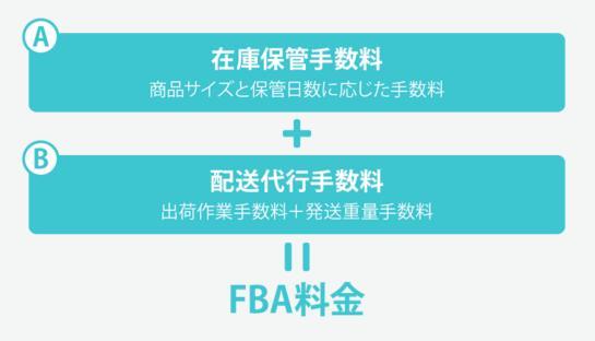 FBA手数料